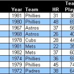 highest team HR rate since 1961